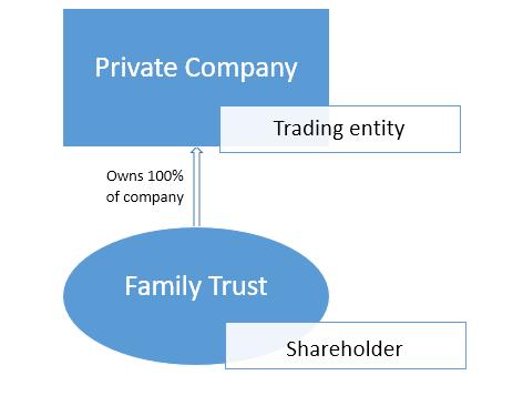 company structure business brisbane