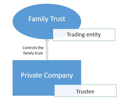 trust structure business brisbane